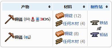 泰拉瑞亚铜镐怎么做 铜镐怎么升级合成